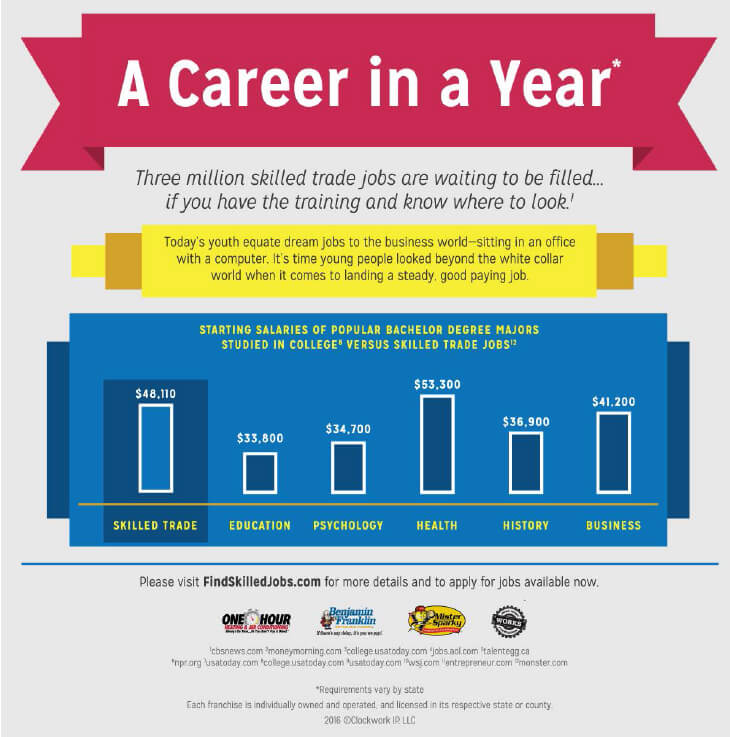 infographic showing career salaries in a year with skilled trade being the second highest salary after health