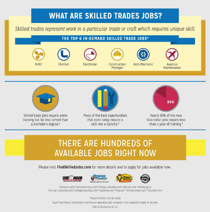 infographic explaining what skilled trades jobs are