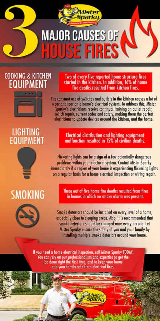 3 Major Causes of House Fires infographic