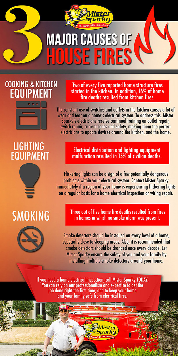 infographic of fire major causes
